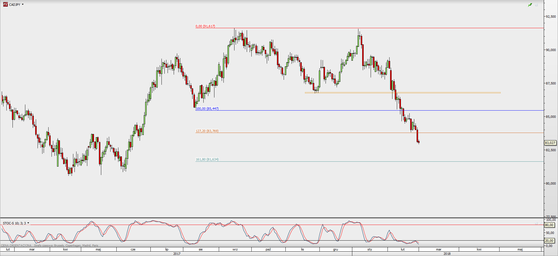 Cadjpy supply side domination live trade ideas research cadjpy had broken fibonacci extension 1272 pct at 8375 which shows the unchanging domination of the supply side the next barrier for the bear market pooptronica