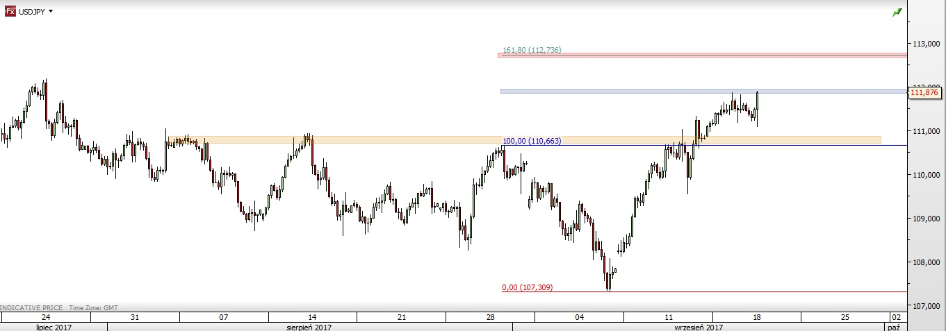 USD/JPY: extending the gains - Live - trade ideas, research