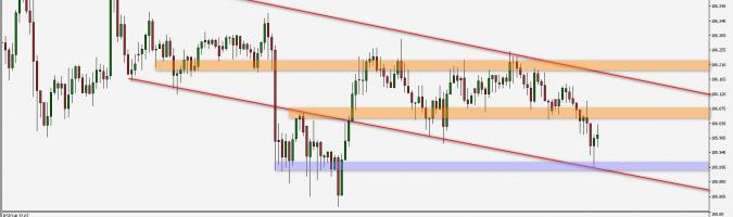 USD/JPY: rebota desde la parte inferior del canal bajista