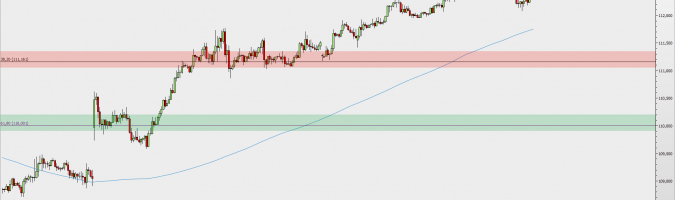 H1 USD/JPY chart; Source: TMS Trader