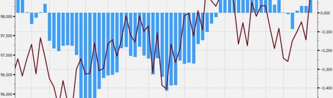 Gráfico semanal del índice del dólar frente el índice de sorpresa macro de EE.UU. Fuente: Bloomberg