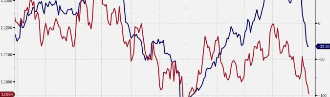 Euro barato, pero por una razón
