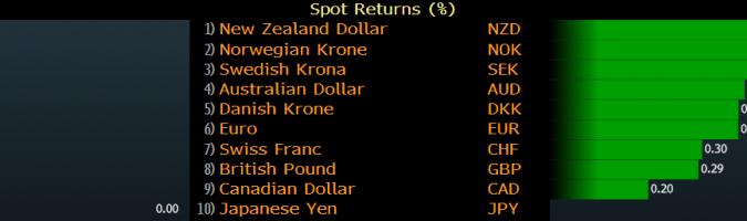 Tipos de cambior de las divisas del G-10 el 10 de octubre. Fuente: Bloomberg