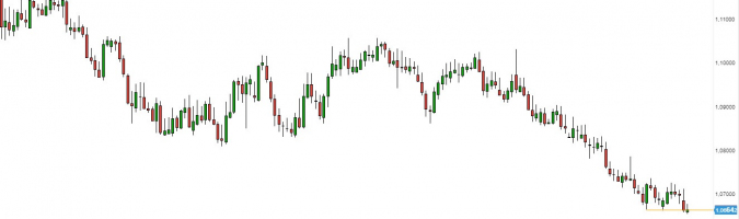 EUR/CHF - gráfico 1D; Fuente: TMSDirect