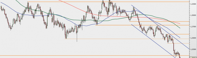 GBP/USD - gráfico 1D; Fuente: TMSDirect
