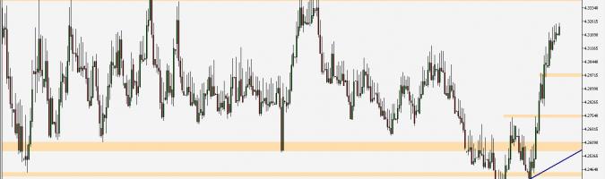 EUR/PLN - gráfico 1D; Fuente: TMS Trader