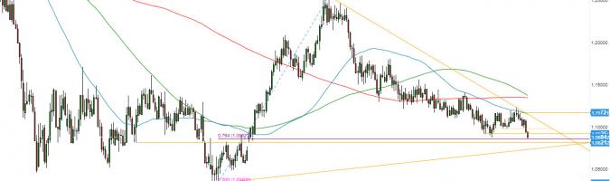 EUR/USD - gráfico semanal; Fuente: TMSDirect