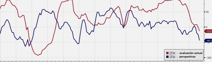 EUR: fuertes caídas en el ZEW
