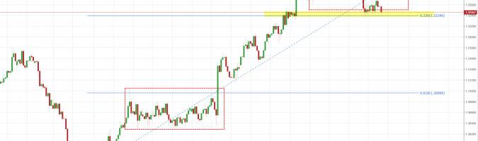 USD/CAD: ¿continuación del camino de crecimiento?