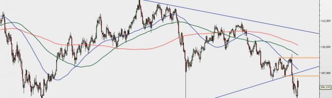 USD/JPY - gráfico 1D; Fuente: TMSDirect
