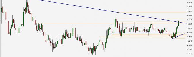EUR/PLN - gráfico semanal; Fuente: TMS Trader