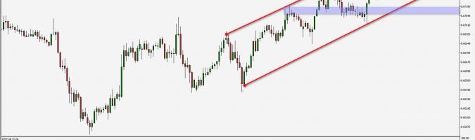 NZD/USD: Nuevo máximo reciente