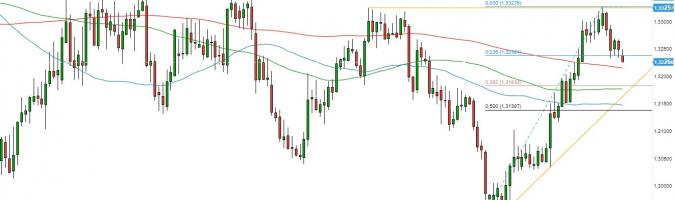 USD/CAD - gráfico 1D; Fuente: TMS Direct