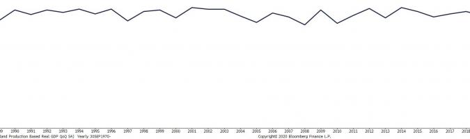 Bajada récord del PIB en Nueva Zelanda