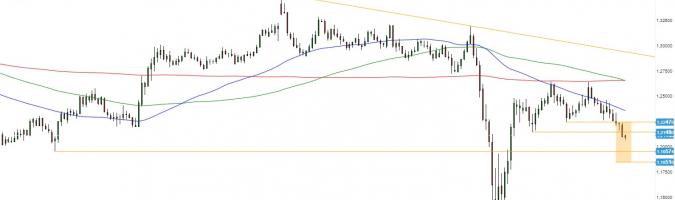 GBP/USD: aceleración de caídas