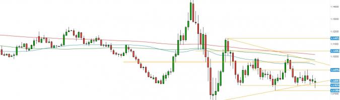 EUR/USD: de lado