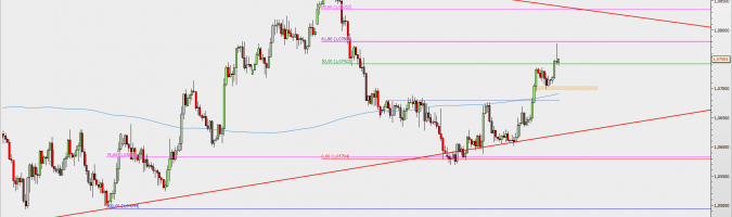 EUR/USD at H4 interval; source: TMS Direct