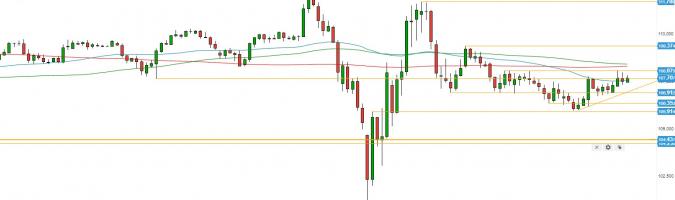 USD/JPY: pequeños pasos