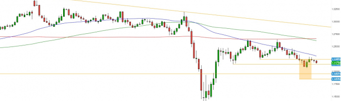 GBP/USD: fin de la corrección