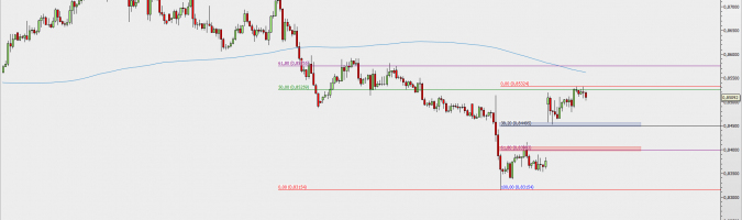 EUR/GBP at H4 interval; source: TMS Direct