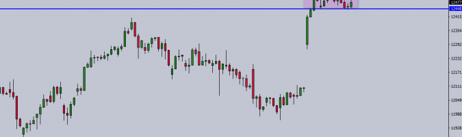 D1 DAX CFD chart; Source: TMS Trader