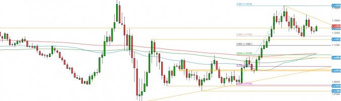 EUR/USD: esperando el cambio