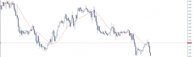 Recomendación del día: GBP/USD (MODIFICACIÓN)