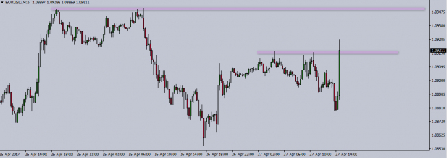 EUR/USD at M15 interval; source: TMS Trader